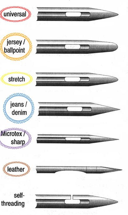 différents types d'aiguille
